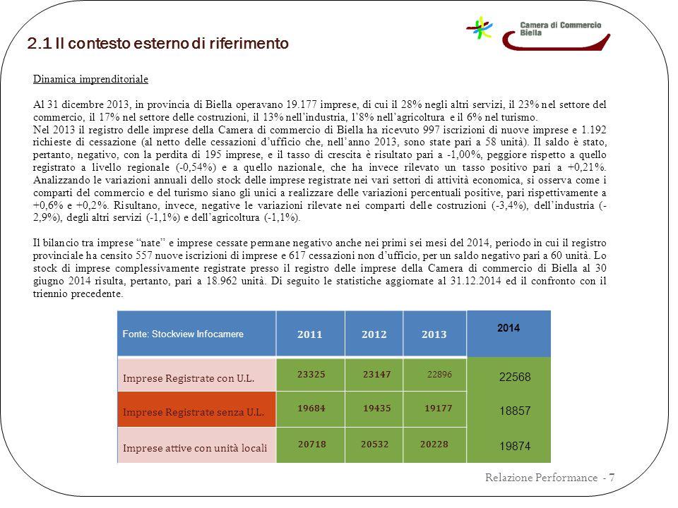 2.1 Il contesto esterno di riferimento Dinamica imprenditoriale Al 31 dicembre 2013, in provincia di Biella operavano 19.177 imprese, di cui il 28% negli altri servizi, il 23% nel settore del commercio, il 17% nel settore delle costruzioni, il 13% nell'industria, l'8% nell'agricoltura e il 6% nel turismo.