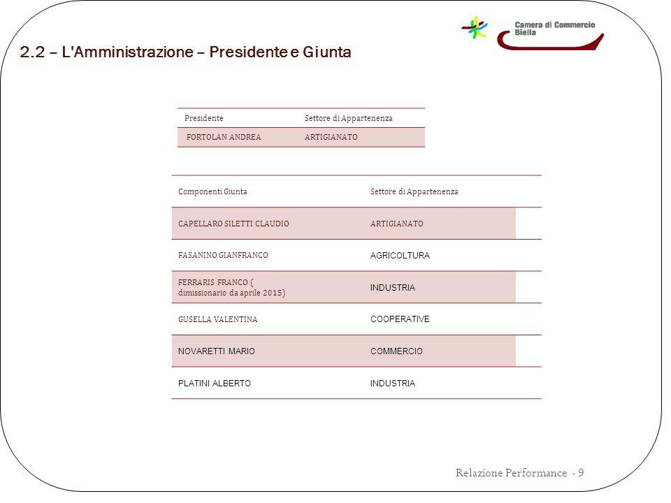 2.2 – L Amministrazione – Presidente e Giunta Componenti GiuntaSettore di Appartenenza CAPELLARO SILETTI CLAUDIOARTIGIANATO FASANINO GIANFRANCO AGRICOLTURA FERRARIS FRANCO ( dimissionario da aprile 2015) INDUSTRIA GUSELLA VALENTINA COOPERATIVE NOVARETTI MARIOCOMMERCIO PLATINI ALBERTOINDUSTRIA PresidenteSettore di Appartenenza FORTOLAN ANDREAARTIGIANATO Relazione Performance - 9