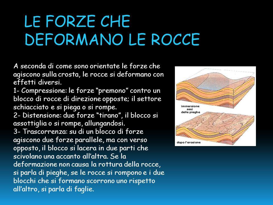 """A seconda di come sono orientate le forze che agiscono sulla crosta, le rocce si deformano con effetti diversi. 1- Compressione: le forze """"premono"""" co"""