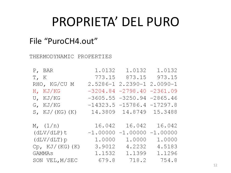 """PROPRIETA' DEL PURO File """"PuroCH4.out"""" THERMODYNAMIC PROPERTIES P, BAR 1.0132 1.0132 1.0132 T, K 773.15 873.15 973.15 RHO, KG/CU M 2.5286-1 2.2390-1 2"""
