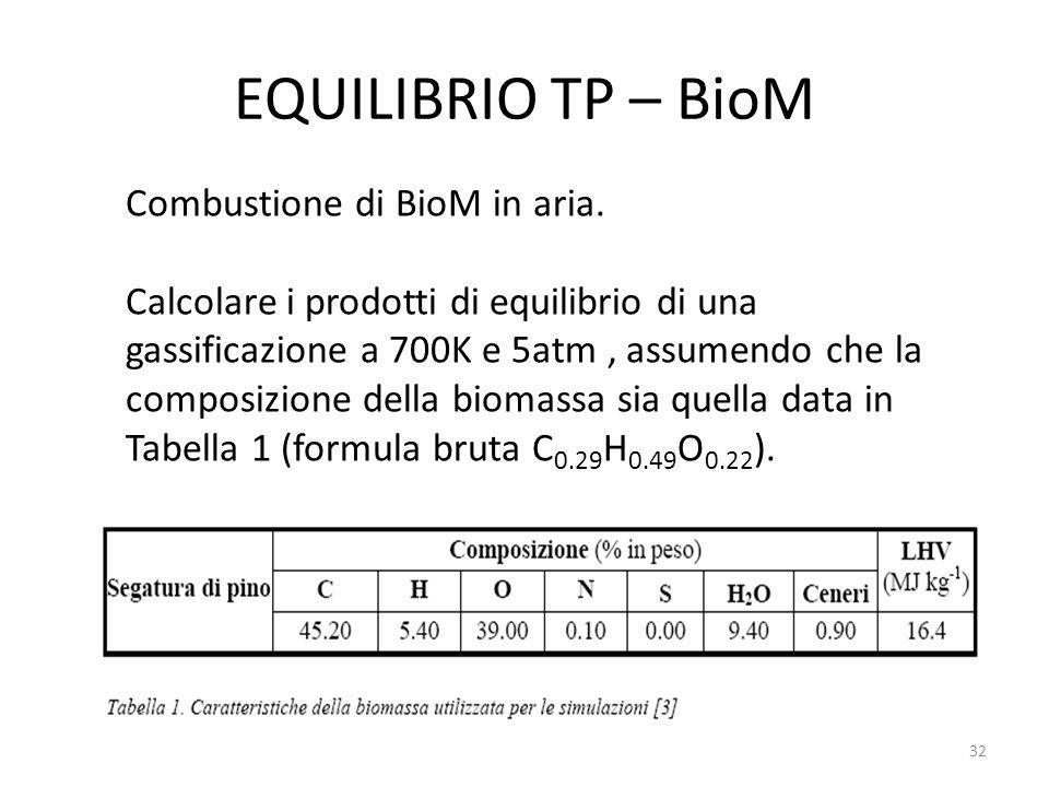 EQUILIBRIO TP – BioM Combustione di BioM in aria. Calcolare i prodotti di equilibrio di una gassificazione a 700K e 5atm, assumendo che la composizion