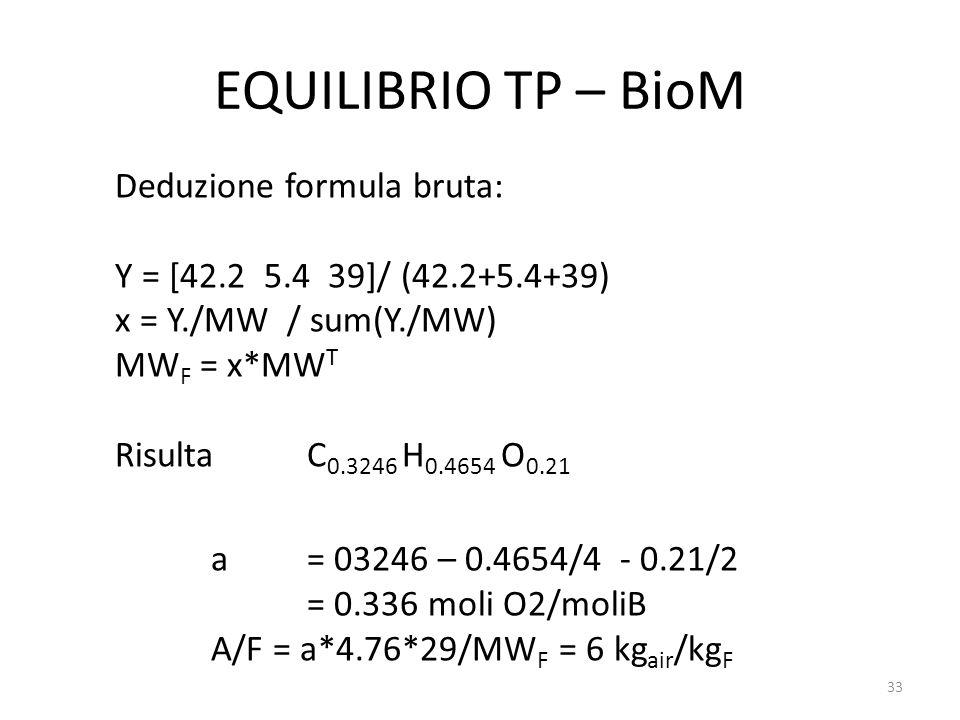 EQUILIBRIO TP – BioM Deduzione formula bruta: Y = [42.2 5.4 39]/ (42.2+5.4+39) x = Y./MW / sum(Y./MW) MW F = x*MW T Risulta C 0.3246 H 0.4654 O 0.21 a