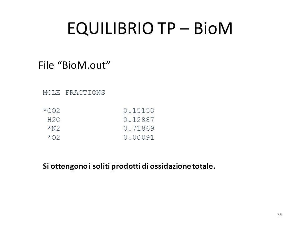 """EQUILIBRIO TP – BioM File """"BioM.out"""" MOLE FRACTIONS *CO2 0.15153 H2O 0.12887 *N2 0.71869 *O2 0.00091 35 Si ottengono i soliti prodotti di ossidazione"""