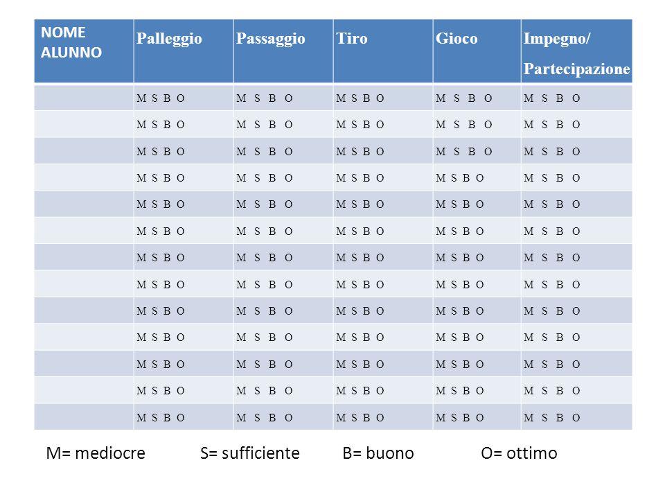NOME ALUNNO PalleggioPassaggioTiroGioco Impegno/ Partecipazione M S B O M= mediocre S= sufficiente B= buono O= ottimo