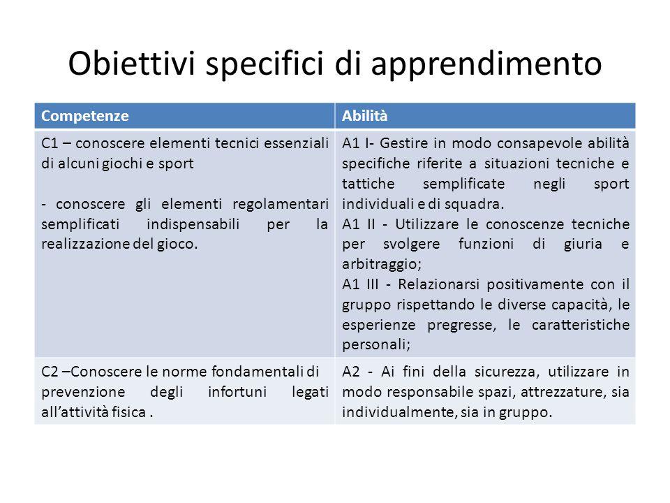 Obiettivi specifici di apprendimento CompetenzeAbilità C1 – conoscere elementi tecnici essenziali di alcuni giochi e sport - conoscere gli elementi re