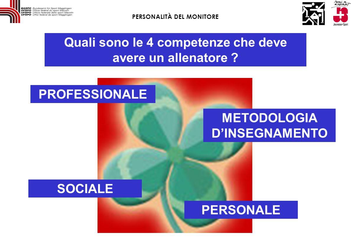 Quali sono le 4 competenze che deve avere un allenatore ? PROFESSIONALE METODOLOGIA D'INSEGNAMENTO PERSONALE SOCIALE PERSONALITÀ DEL MONITORE