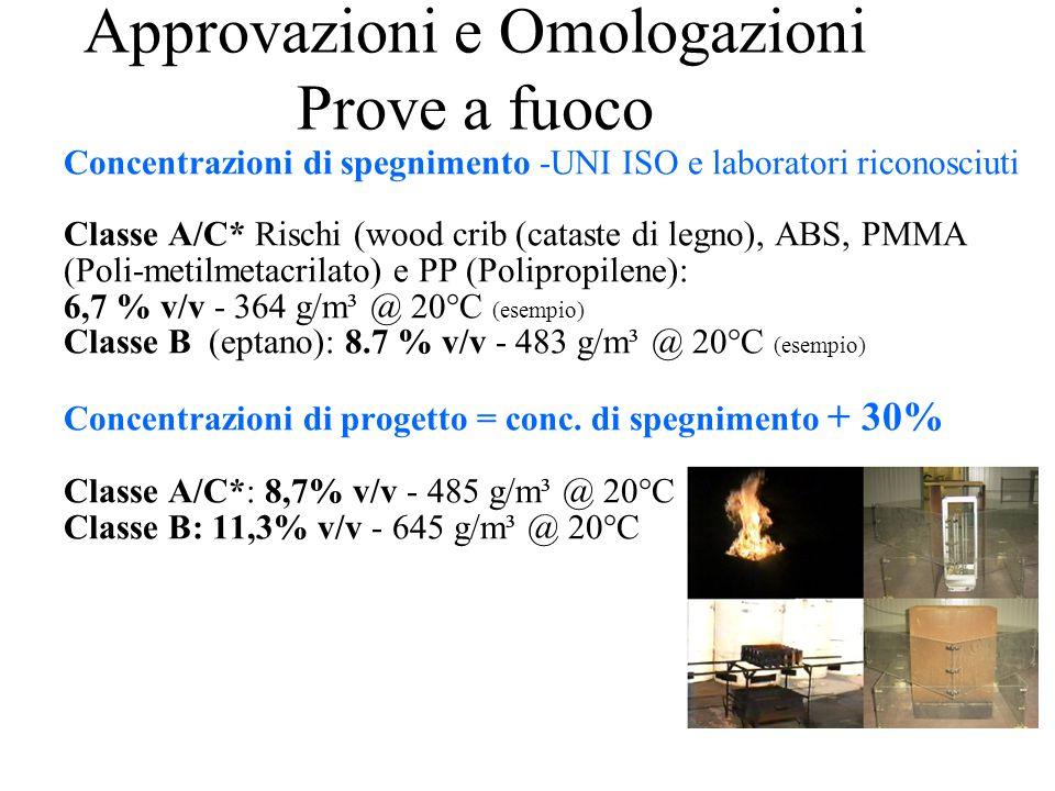 Concentrazioni di spegnimento -UNI ISO e laboratori riconosciuti Classe A/C* Rischi (wood crib (cataste di legno), ABS, PMMA (Poli-metilmetacrilato) e