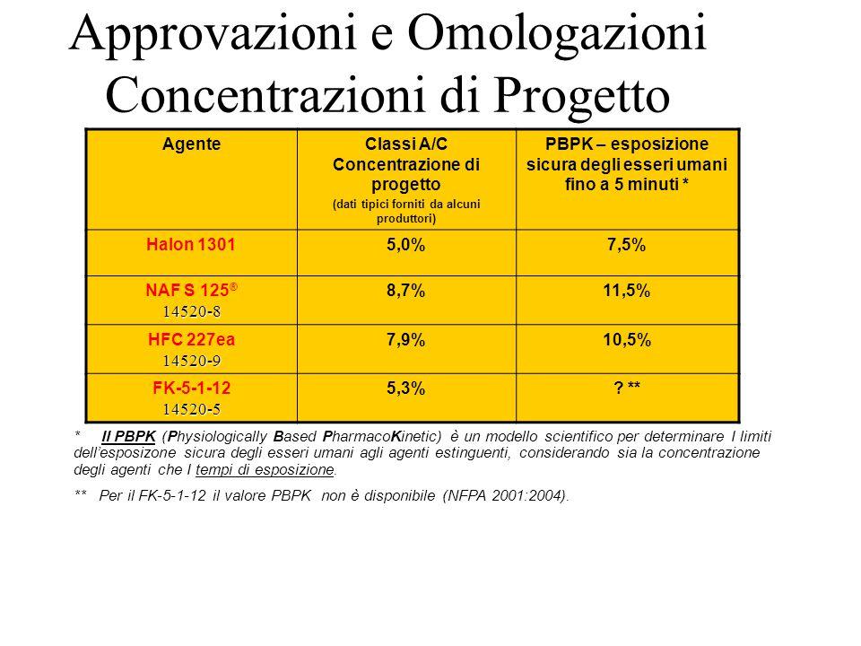Approvazioni e Omologazioni Concentrazioni di Progetto AgenteClassi A/C Concentrazione di progetto (dati tipici forniti da alcuni produttori) PBPK – e