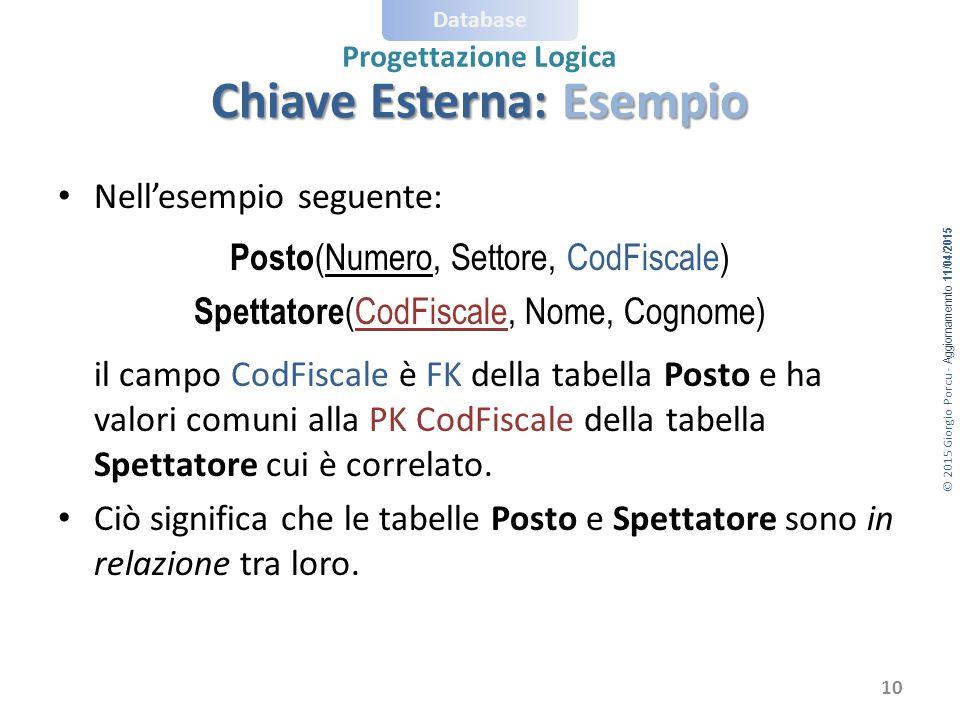 © 2015 Giorgio Porcu - Aggiornamennto 11/04/2015 Database Progettazione Logica Chiave Esterna: Esempio 10 Nell'esempio seguente: Posto (Numero, Settor