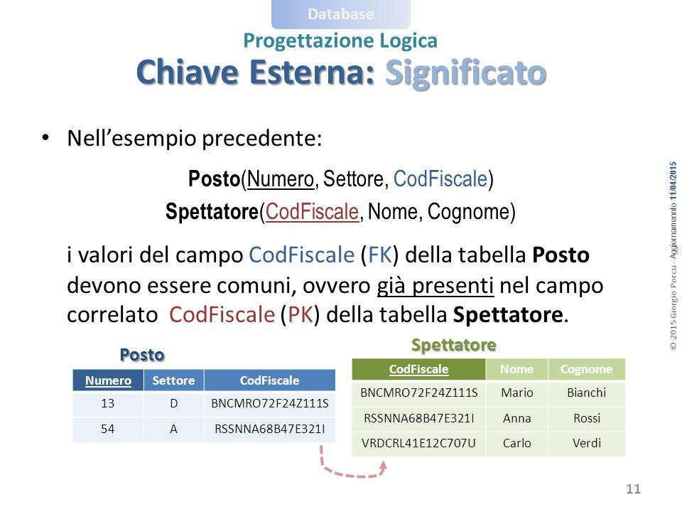© 2015 Giorgio Porcu - Aggiornamennto 11/04/2015 Database Progettazione Logica Chiave Esterna: Significato 11 Nell'esempio precedente: Posto (Numero,
