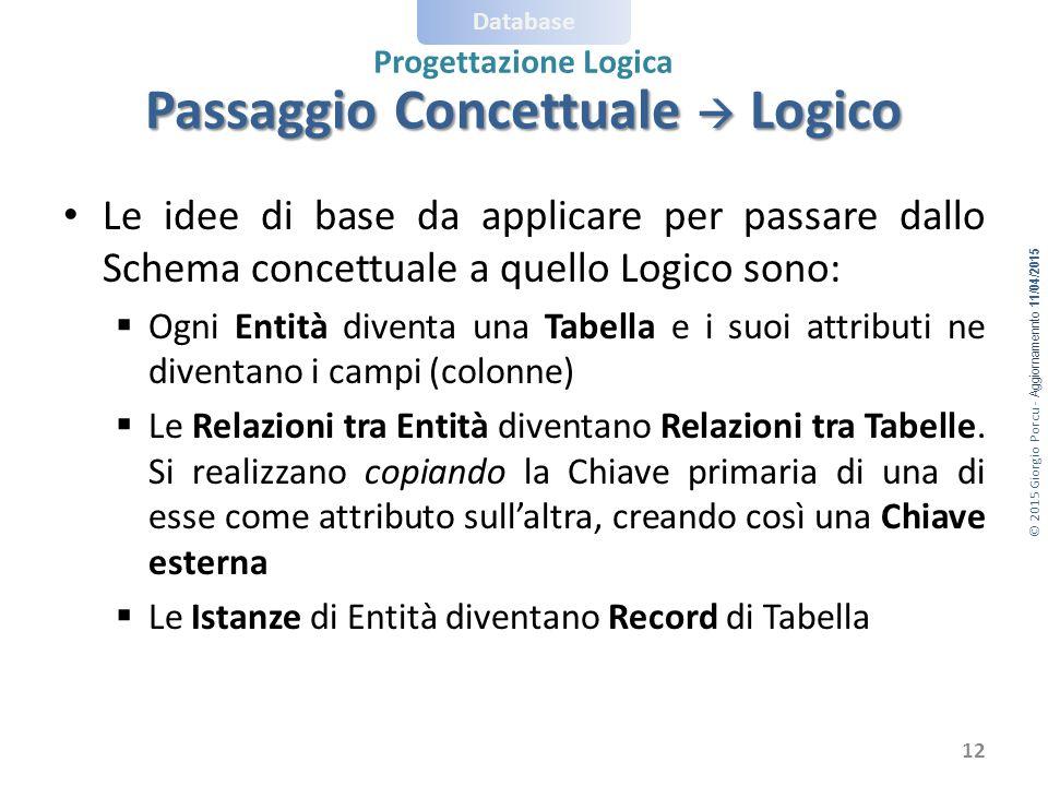 © 2015 Giorgio Porcu - Aggiornamennto 11/04/2015 Database Progettazione Logica Passaggio Concettuale  Logico Le idee di base da applicare per passare