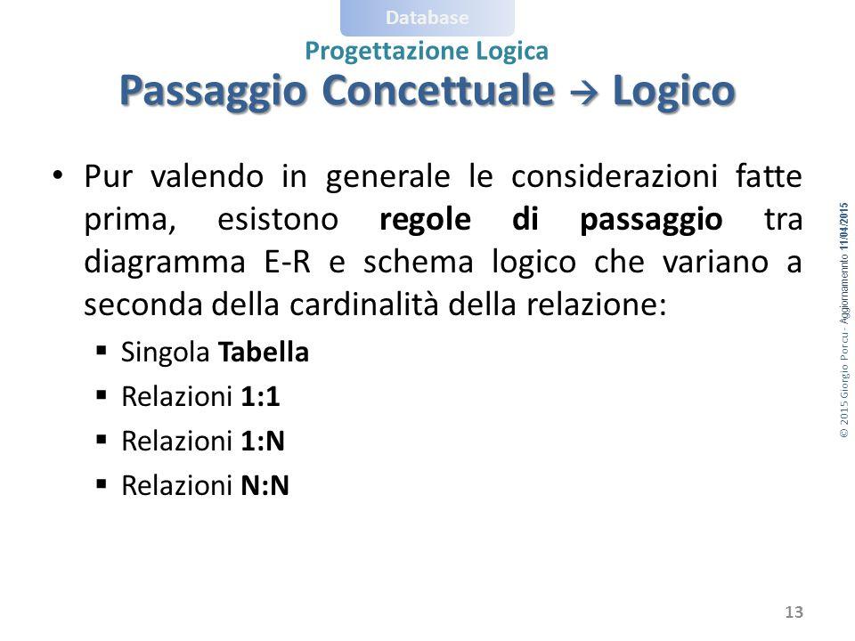 © 2015 Giorgio Porcu - Aggiornamennto 11/04/2015 Database Progettazione Logica Pur valendo in generale le considerazioni fatte prima, esistono regole