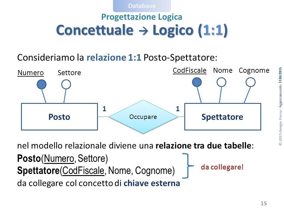 © 2015 Giorgio Porcu - Aggiornamennto 11/04/2015 Database Progettazione Logica Concettuale  Logico (1:1) Consideriamo la relazione 1:1 Posto-Spettato