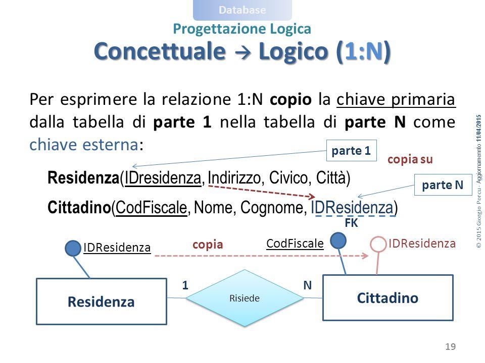 © 2015 Giorgio Porcu - Aggiornamennto 11/04/2015 Database Progettazione Logica Per esprimere la relazione 1:N copio la chiave primaria dalla tabella d
