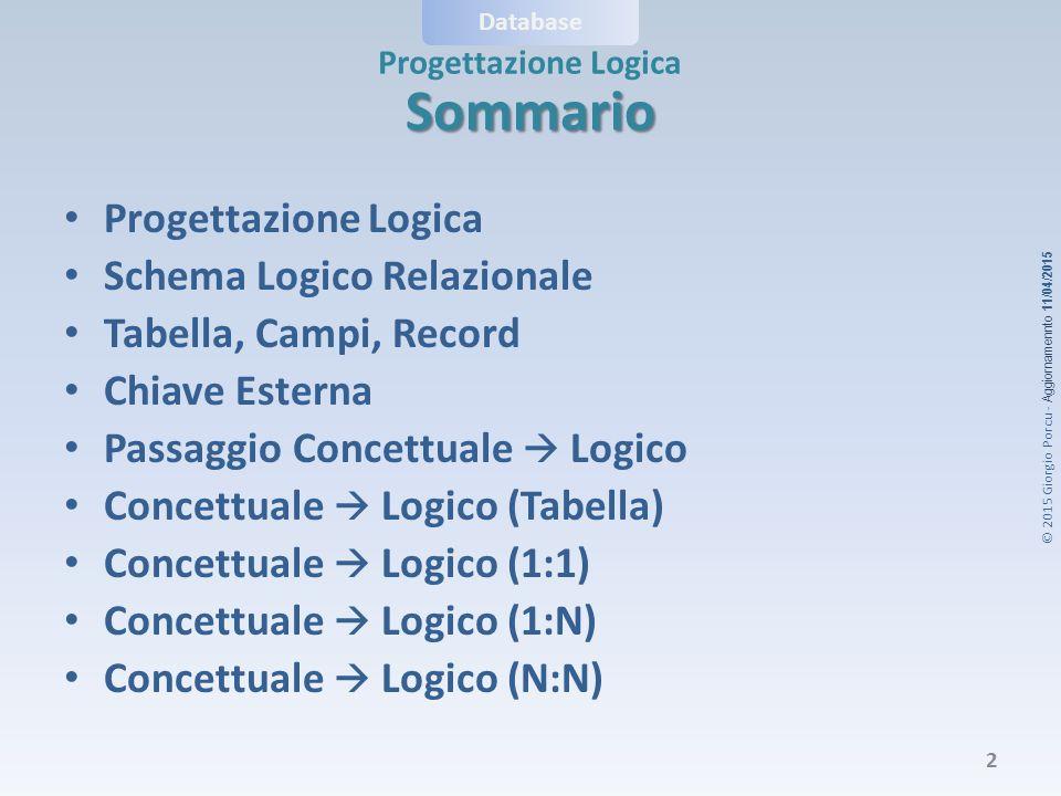 © 2015 Giorgio Porcu - Aggiornamennto 11/04/2015 Database Progettazione Logica Pur valendo in generale le considerazioni fatte prima, esistono regole di passaggio tra diagramma E-R e schema logico che variano a seconda della cardinalità della relazione:  Singola Tabella  Relazioni 1:1  Relazioni 1:N  Relazioni N:N Passaggio Concettuale  Logico 13