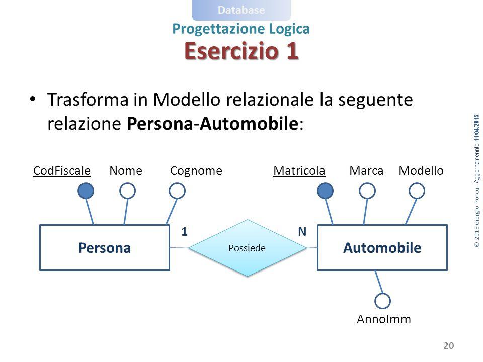 © 2015 Giorgio Porcu - Aggiornamennto 11/04/2015 Database Progettazione Logica Esercizio 1 Trasforma in Modello relazionale la seguente relazione Pers