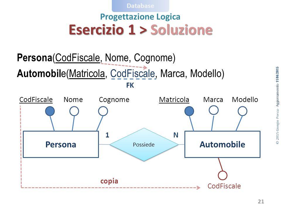 © 2015 Giorgio Porcu - Aggiornamennto 11/04/2015 Database Progettazione Logica Esercizio 1 > Soluzione Persona (CodFiscale, Nome, Cognome) Automobil e