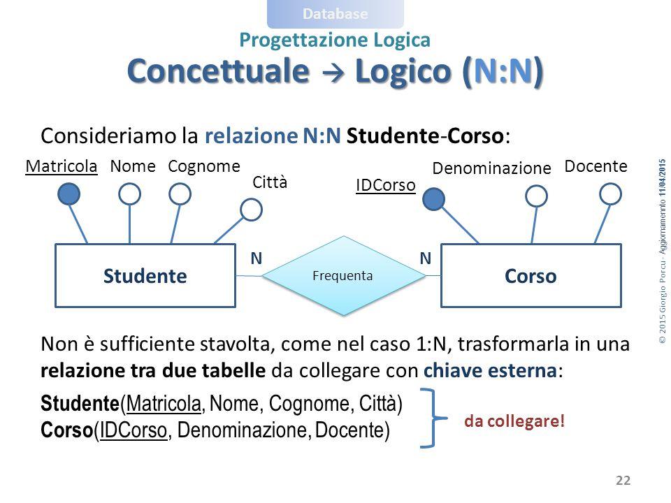 © 2015 Giorgio Porcu - Aggiornamennto 11/04/2015 Database Progettazione Logica Consideriamo la relazione N:N Studente-Corso: Non è sufficiente stavolt