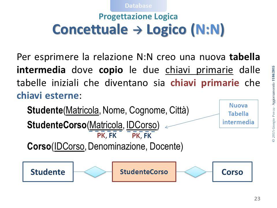 © 2015 Giorgio Porcu - Aggiornamennto 11/04/2015 Database Progettazione Logica Per esprimere la relazione N:N creo una nuova tabella intermedia dove c