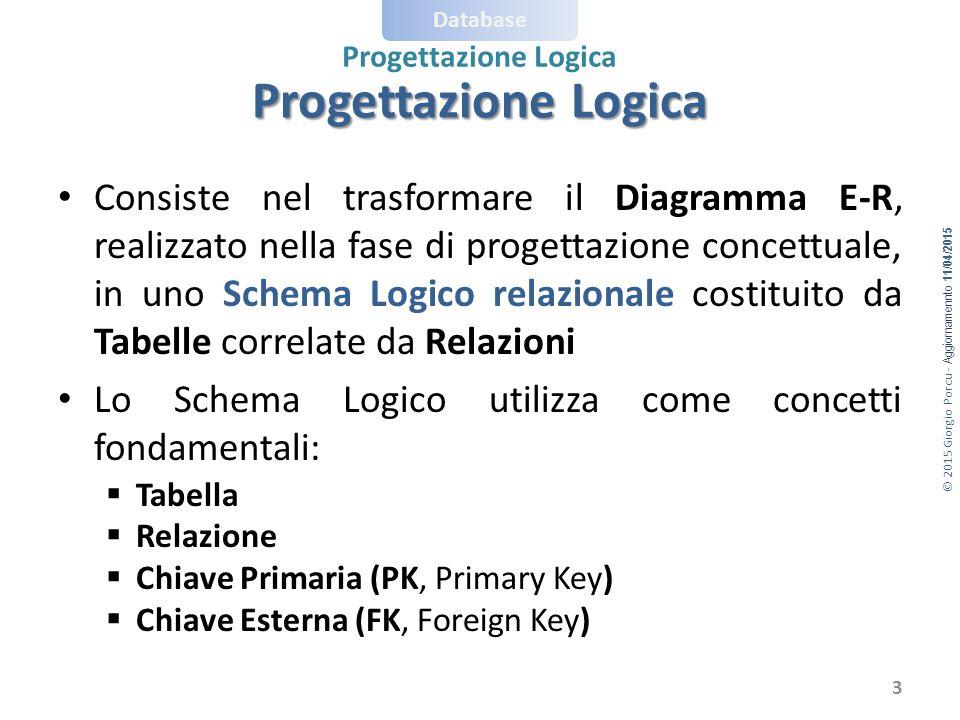 © 2015 Giorgio Porcu - Aggiornamennto 11/04/2015 Database Progettazione Logica Consiste nel trasformare il Diagramma E-R, realizzato nella fase di pro