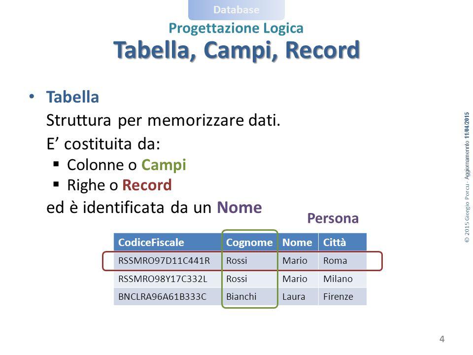 © 2015 Giorgio Porcu - Aggiornamennto 11/04/2015 Database Progettazione Logica Concettuale  Logico (1:1) Consideriamo la relazione 1:1 Posto-Spettatore: nel modello relazionale diviene una relazione tra due tabelle: Posto (Numero, Settore) Spettatore (CodFiscale, Nome, Cognome) da collegare col concetto di chiave esterna PostoSpettatore Occupare 11 NomeCodFiscaleCognome SettoreNumero da collegare.