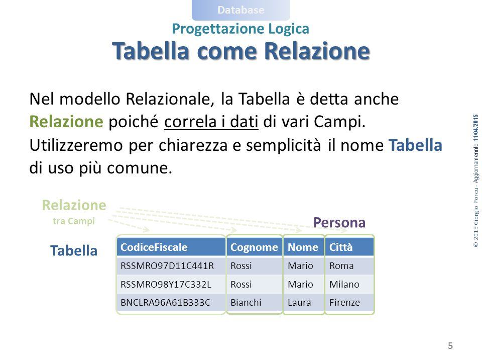 © 2015 Giorgio Porcu - Aggiornamennto 11/04/2015 Database Progettazione Logica Per esprimere la relazione 1:1 copio a scelta una delle chiavi primarie da una tabella nell'altra come chiave esterna: Posto (Numero, Settore, CodFiscale) Spettatore (CodFiscale, Nome, Cognome) oppure: Posto (Numero, Settore) Spettatore (CodFiscale, Nome, Cognome, Numero) Chiavi esterne copia Concettuale  Logico (1:1) 16