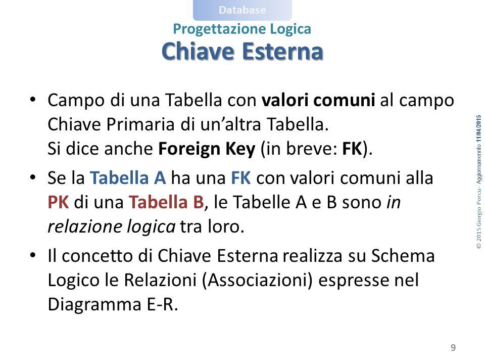 © 2015 Giorgio Porcu - Aggiornamennto 11/04/2015 Database Progettazione Logica Chiave Esterna 9 Campo di una Tabella con valori comuni al campo Chiave