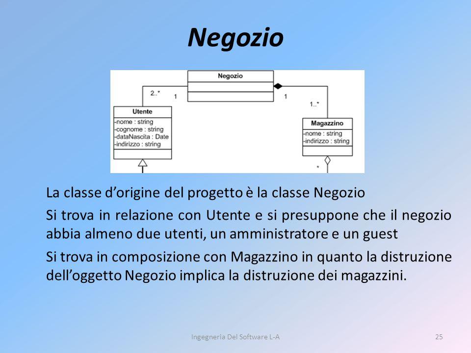 Negozio La classe d'origine del progetto è la classe Negozio Si trova in relazione con Utente e si presuppone che il negozio abbia almeno due utenti,