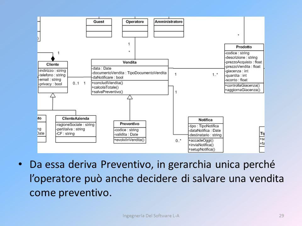 Da essa deriva Preventivo, in gerarchia unica perché l'operatore può anche decidere di salvare una vendita come preventivo. Ingegneria Del Software L-