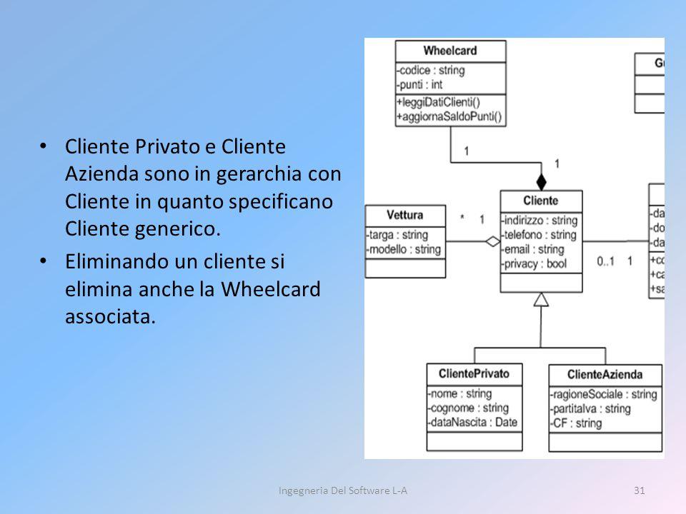 Cliente Privato e Cliente Azienda sono in gerarchia con Cliente in quanto specificano Cliente generico. Eliminando un cliente si elimina anche la Whee