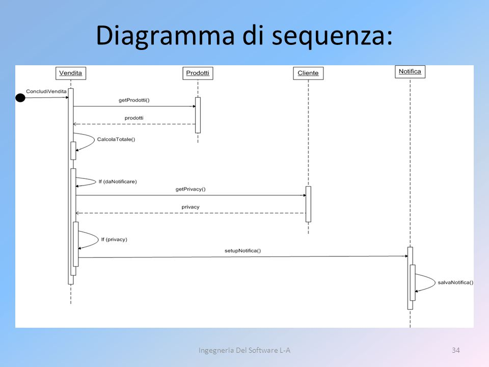 Diagramma di sequenza: Ingegneria Del Software L-A34