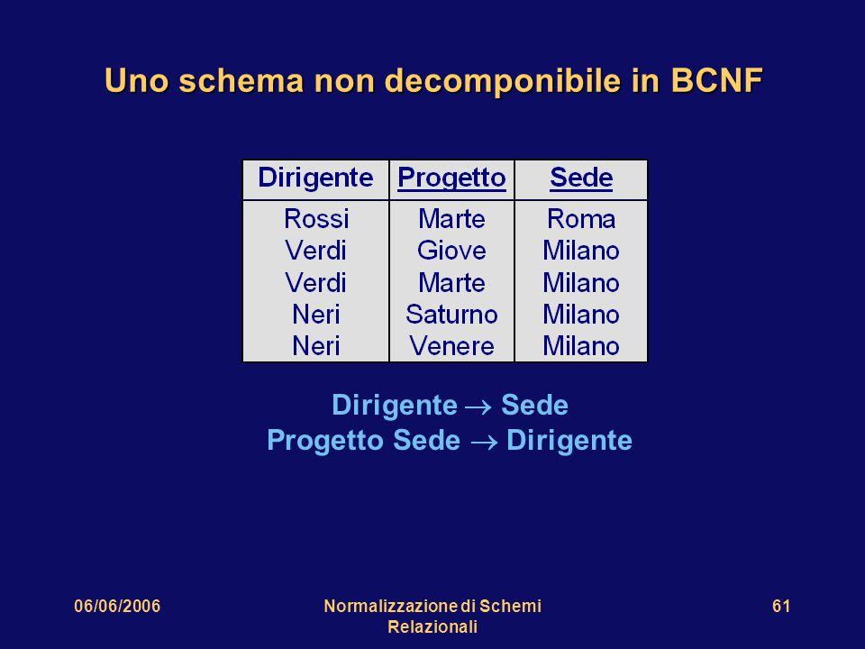 06/06/2006Normalizzazione di Schemi Relazionali 61 Uno schema non decomponibile in BCNF Dirigente  Sede Progetto Sede  Dirigente