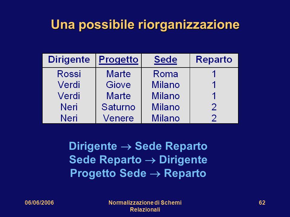 06/06/2006Normalizzazione di Schemi Relazionali 62 Una possibile riorganizzazione Dirigente  Sede Reparto Sede Reparto  Dirigente Progetto Sede  Reparto