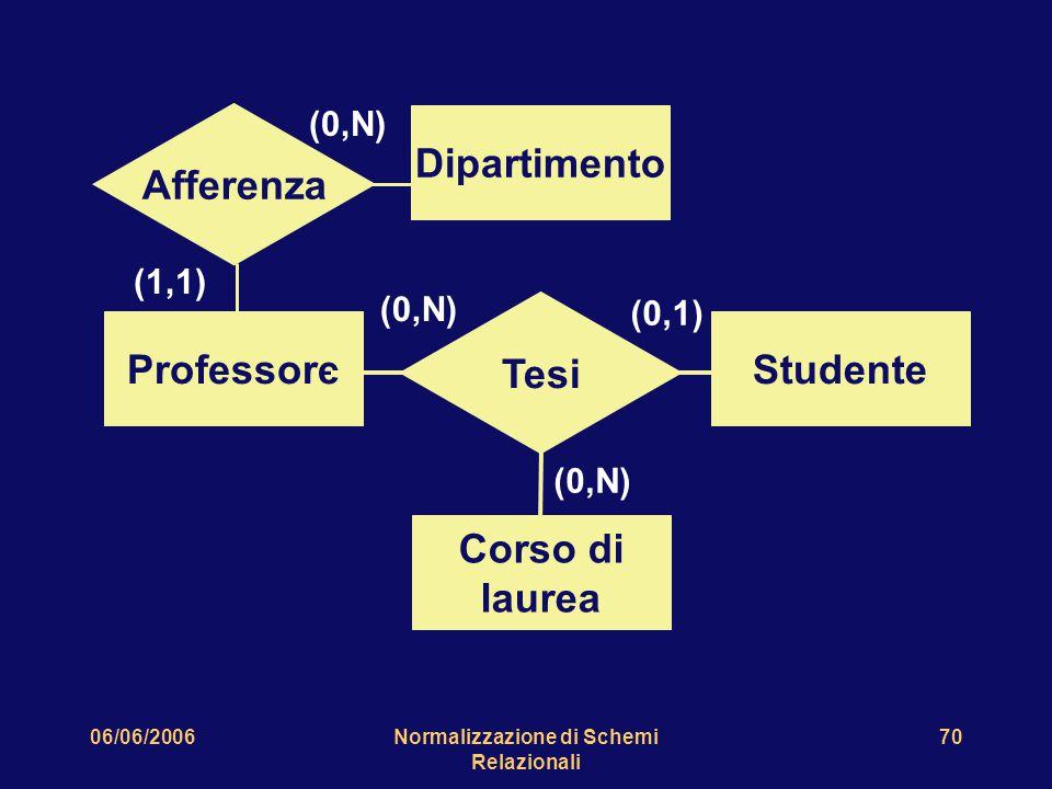 06/06/2006Normalizzazione di Schemi Relazionali 70 ProfessoreStudente Corso di laurea Tesi (0,N) (0,1) (0,N) Dipartimento Afferenza (1,1) (0,N)