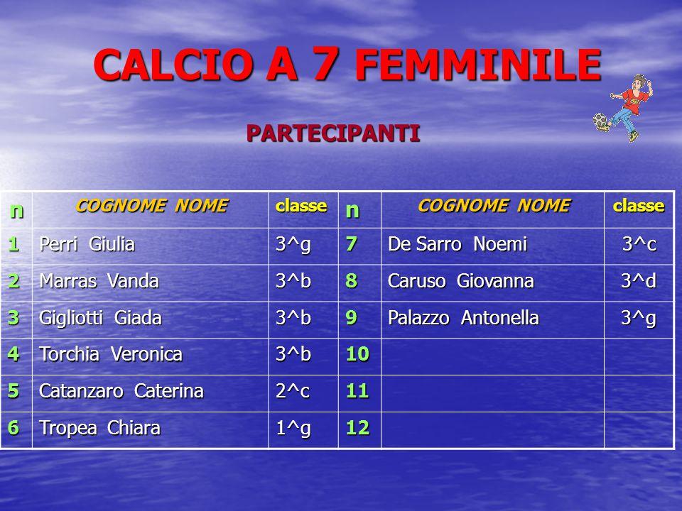 CALCIO A 7 FEMMINILE PARTECIPANTI n COGNOME NOME classen classe 1 Perri Giulia 3^g7 De Sarro Noemi 3^c 2 Marras Vanda 3^b8 Caruso Giovanna 3^d 3 Gigliotti Giada 3^b9 Palazzo Antonella 3^g 4 Torchia Veronica 3^b10 5 Catanzaro Caterina 2^c11 6 Tropea Chiara 1^g12