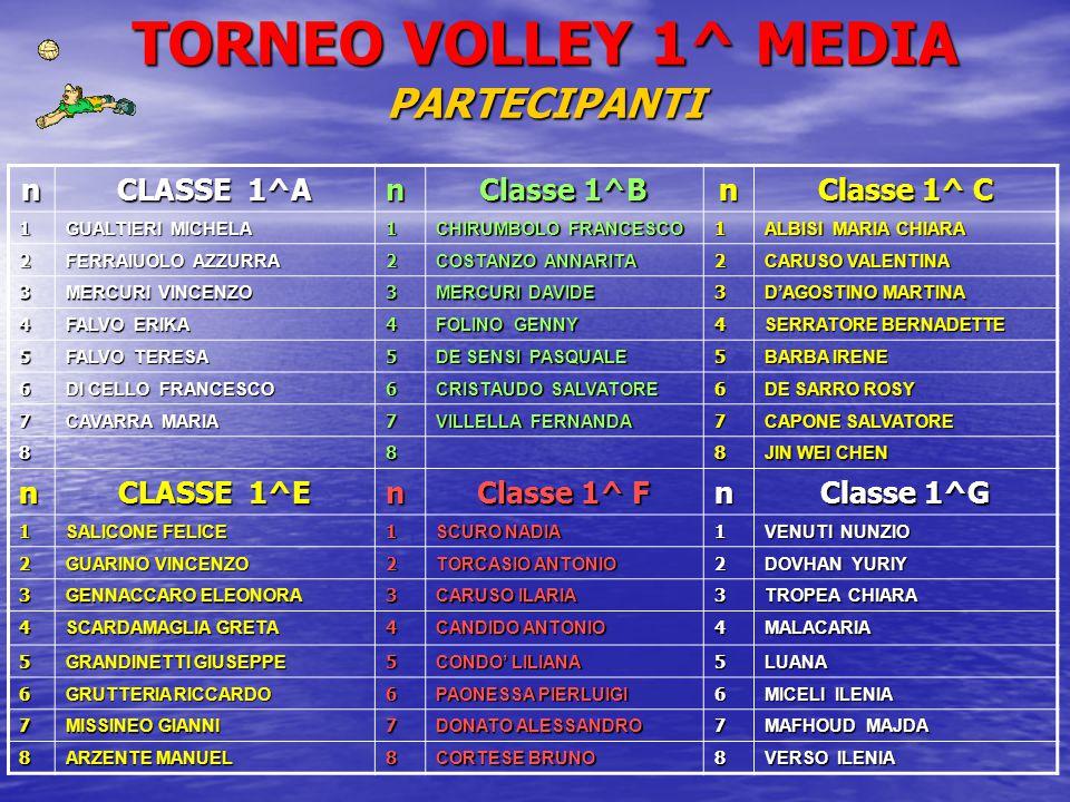 TORNEO VOLLEY 1^ MEDIA PARTECIPANTI n CLASSE 1^A n Classe 1^B n Classe 1^ C 1 GUALTIERI MICHELA 1 CHIRUMBOLO FRANCESCO 1 ALBISI MARIA CHIARA 2 FERRAIUOLO AZZURRA 2 COSTANZO ANNARITA 2 CARUSO VALENTINA 3 MERCURI VINCENZO 3 MERCURI DAVIDE 3 D'AGOSTINO MARTINA 4 FALVO ERIKA 4 FOLINO GENNY 4 SERRATORE BERNADETTE 5 FALVO TERESA 5 DE SENSI PASQUALE 5 BARBA IRENE 6 DI CELLO FRANCESCO 6 CRISTAUDO SALVATORE 6 DE SARRO ROSY 7 CAVARRA MARIA 7 VILLELLA FERNANDA 7 CAPONE SALVATORE 888 JIN WEI CHEN n CLASSE 1^E n Classe 1^ F n Classe 1^G 1 SALICONE FELICE 1 SCURO NADIA 1 VENUTI NUNZIO 2 GUARINO VINCENZO 2 TORCASIO ANTONIO 2 DOVHAN YURIY 3 GENNACCARO ELEONORA 3 CARUSO ILARIA 3 TROPEA CHIARA 4 SCARDAMAGLIA GRETA 4 CANDIDO ANTONIO 4MALACARIA 5 GRANDINETTI GIUSEPPE 5 CONDO' LILIANA 5LUANA 6 GRUTTERIA RICCARDO 6 PAONESSA PIERLUIGI 6 MICELI ILENIA 7 MISSINEO GIANNI 7 DONATO ALESSANDRO 7 MAFHOUD MAJDA 8 ARZENTE MANUEL 8 CORTESE BRUNO 8 VERSO ILENIA