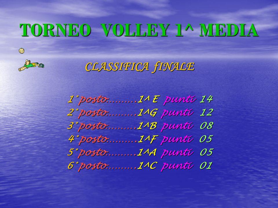 TORNEO VOLLEY 1^ MEDIA CLASSIFICA fINALE 1° posto……….1^ E punti 1 1 1 14 2° posto……….1^G p p p punti 1 12 3° posto……….1^B p p p punti 0 08 4° posto……….1^F p p p punti 5 5° posto……….1^A p p p punti 5 6° posto……….1^C p p p punti 1