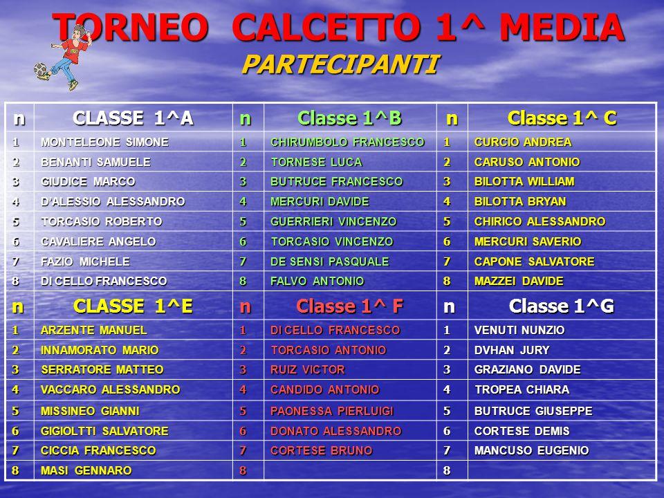 TORNEO CALCETTO 1^ MEDIA PARTECIPANTI n CLASSE 1^A n Classe 1^B n Classe 1^ C 1 MONTELEONE SIMONE 1 CHIRUMBOLO FRANCESCO 1 CURCIO ANDREA 2 BENANTI SAMUELE 2 TORNESE LUCA 2 CARUSO ANTONIO 3 GIUDICE MARCO 3 BUTRUCE FRANCESCO 3 BILOTTA WILLIAM 4 D'ALESSIO ALESSANDRO 4 MERCURI DAVIDE 4 BILOTTA BRYAN 5 TORCASIO ROBERTO 5 GUERRIERI VINCENZO 5 CHIRICO ALESSANDRO 6 CAVALIERE ANGELO 6 TORCASIO VINCENZO 6 MERCURI SAVERIO 7 FAZIO MICHELE 7 DE SENSI PASQUALE 7 CAPONE SALVATORE 8 DI CELLO FRANCESCO 8 FALVO ANTONIO 8 MAZZEI DAVIDE n CLASSE 1^E n Classe 1^ F n Classe 1^G 1 ARZENTE MANUEL 1 DI CELLO FRANCESCO 1 VENUTI NUNZIO 2 INNAMORATO MARIO 2 TORCASIO ANTONIO 2 DVHAN JURY 3 SERRATORE MATTEO 3 RUIZ VICTOR 3 GRAZIANO DAVIDE 4 VACCARO ALESSANDRO 4 CANDIDO ANTONIO 4 TROPEA CHIARA 5 MISSINEO GIANNI 5 PAONESSA PIERLUIGI 5 BUTRUCE GIUSEPPE 6 GIGIOLTTI SALVATORE 6 DONATO ALESSANDRO 6 CORTESE DEMIS 7 CICCIA FRANCESCO 7 CORTESE BRUNO 7 MANCUSO EUGENIO 8 MASI GENNARO 88