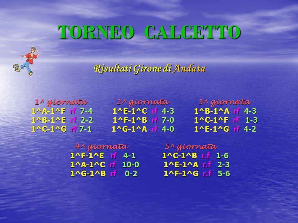 TORNEO CALCETTO Risultati Girone di Andata 1^ giornata 2^ giornata 3^ giornata 1^ giornata 2^ giornata 3^ giornata 1^A-1^F rf 7-4 1^E-1^C rf 4-3 1^B-1^A rf 4-3 1^A-1^F rf 7-4 1^E-1^C rf 4-3 1^B-1^A rf 4-3 1^B-1^E rf 2-2 1^F-1^B rf 7-0 1^C-1^F rf 1-3 1^B-1^E rf 2-2 1^F-1^B rf 7-0 1^C-1^F rf 1-3 1^C-1^G rf 7-1 1^G-1^A rf 4-0 1^E-1^G rf 4-2 1^C-1^G rf 7-1 1^G-1^A rf 4-0 1^E-1^G rf 4-2 4^ giornata 5^ giornata 4^ giornata 5^ giornata 1^F-1^E rf 4-1 1^C-1^B r.f 1-6 1^F-1^E rf 4-1 1^C-1^B r.f 1-6 1^A-1^C rf 10-0 1^E-1^A r.f 2-3 1^A-1^C rf 10-0 1^E-1^A r.f 2-3 1^G-1^B rf 0-2 1^F-1^G r.f 5-6 1^G-1^B rf 0-2 1^F-1^G r.f 5-6