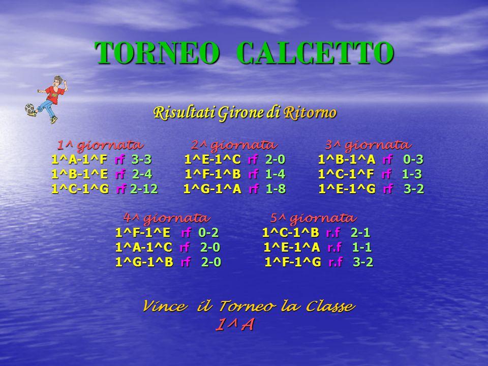TORNEO CALCETTO Risultati Girone di Ritorno 1^ giornata 2^ giornata 3^ giornata 1^ giornata 2^ giornata 3^ giornata 1^A-1^F rf 3-3 1^E-1^C rf 2-0 1^B-1^A rf 0-3 1^A-1^F rf 3-3 1^E-1^C rf 2-0 1^B-1^A rf 0-3 1^B-1^E rf 2-4 1^F-1^B rf 1-4 1^C-1^F rf 1-3 1^B-1^E rf 2-4 1^F-1^B rf 1-4 1^C-1^F rf 1-3 1^C-1^G rf 2-12 1^G-1^A rf 1-8 1^E-1^G rf 3-2 1^C-1^G rf 2-12 1^G-1^A rf 1-8 1^E-1^G rf 3-2 4^ giornata 5^ giornata 4^ giornata 5^ giornata 1^F-1^E rf 0-2 1^C-1^B r.f 2-1 1^F-1^E rf 0-2 1^C-1^B r.f 2-1 1^A-1^C rf 2-0 1^E-1^A r.f 1-1 1^A-1^C rf 2-0 1^E-1^A r.f 1-1 1^G-1^B rf 2-0 1^F-1^G r.f 3-2 1^G-1^B rf 2-0 1^F-1^G r.f 3-2 Vince il Torneo la Classe Vince il Torneo la Classe 1^ A 1^ A