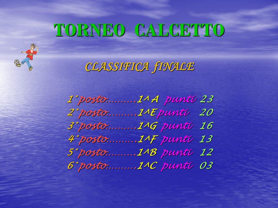 TORNEO CALCETTO CLASSIFICA fINALE 1° posto……….1^ A punti 2 2 2 23 2° posto……….1^E punti 2 20 3° posto……….1^G p p p punti 1 16 4° posto……….1^F p p p punti 3 5° posto……….1^B p p p punti 2 6° posto……….1^C p p p punti 0 03