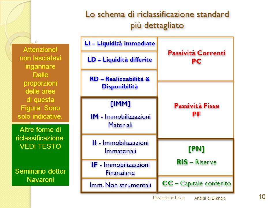 Università di Pavia Analisi di Bilancio 10 Lo schema di riclassificazione standard più dettagliato Attenzione.