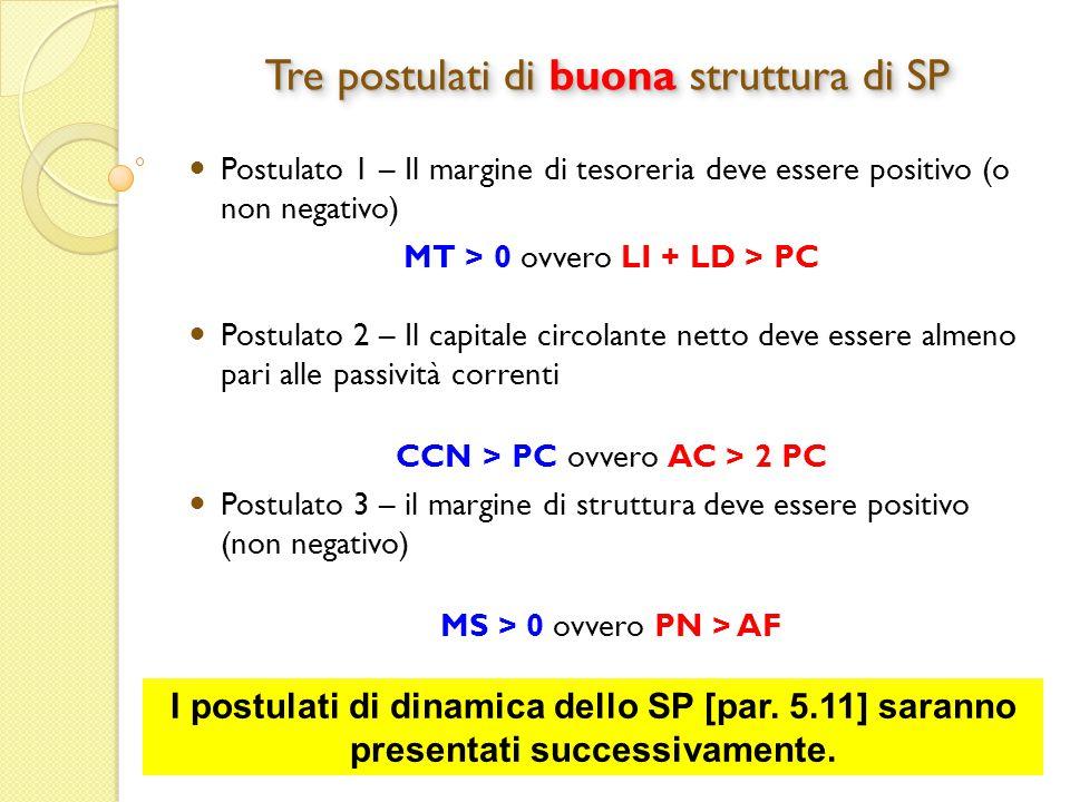 Università di Pavia Analisi di Bilancio 22 Postulato 1 – Il margine di tesoreria deve essere positivo (o non negativo) MT > 0 ovvero LI + LD > PC Postulato 2 – Il capitale circolante netto deve essere almeno pari alle passività correnti CCN > PC ovvero AC > 2 PC Postulato 3 – il margine di struttura deve essere positivo (non negativo) MS > 0 ovvero PN > AF Tre postulati di buona struttura di SP I postulati di dinamica dello SP [par.
