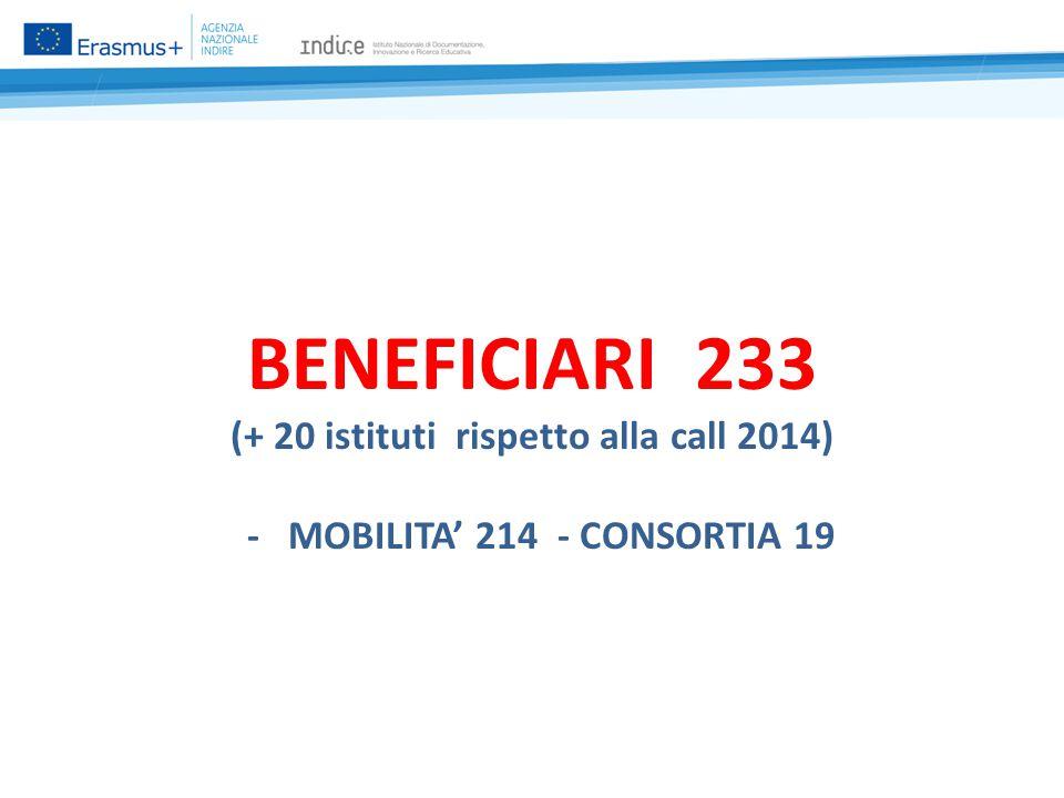 BENEFICIARI 233 (+ 20 istituti rispetto alla call 2014) - MOBILITA' 214 - CONSORTIA 19