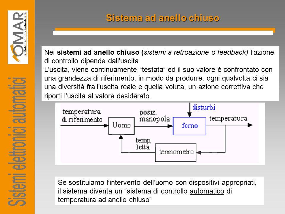 Sistema ad anello chiuso Nei sistemi ad anello chiuso (sistemi a retroazione o feedback) l'azione di controllo dipende dall'uscita. L'uscita, viene co