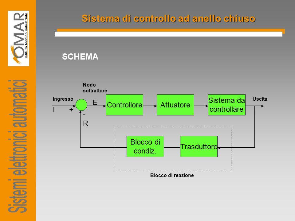 Sistema di controllo ad anello chiuso SCHEMA ControlloreAttuatore Sistema da controllare Blocco di condiz. Trasduttore Ingresso Nodo sottrattore Uscit