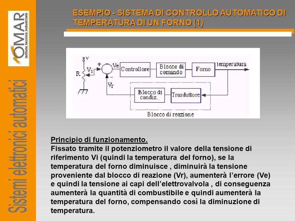 ESEMPIO - SISTEMA DI CONTROLLO AUTOMATICO DI TEMPERATURA DI UN FORNO (1) Principio di funzionamento. Fissato tramite il potenziometro il valore della
