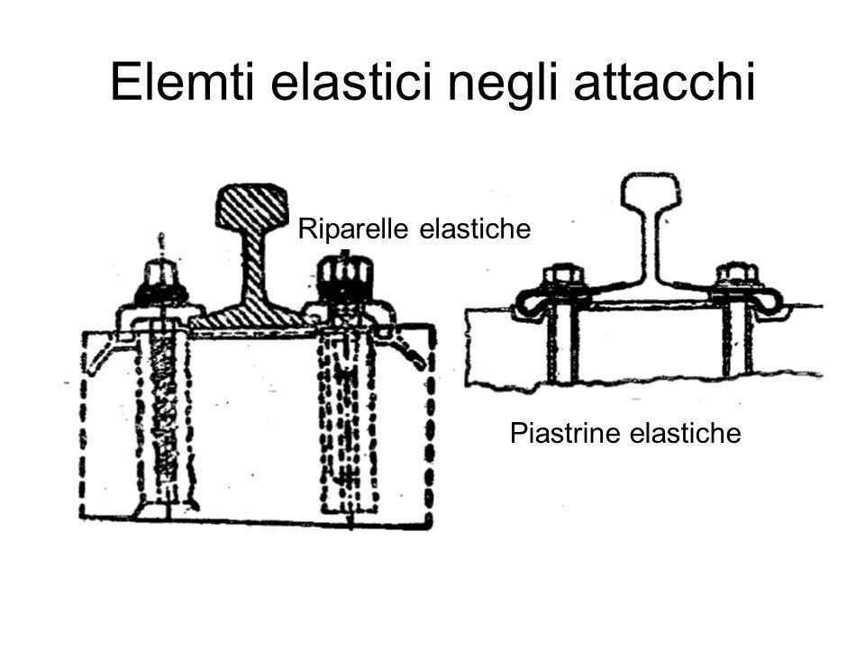 Elemti elastici negli attacchi Riparelle elastiche Piastrine elastiche