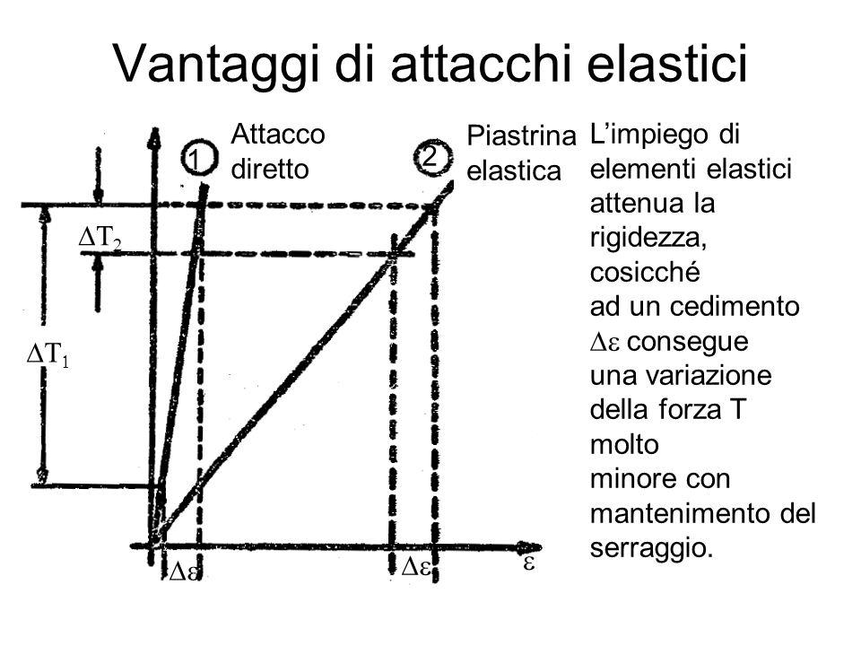 Vantaggi di attacchi elastici L'impiego di elementi elastici attenua la rigidezza, cosicché ad un cedimento  consegue una variazione della forza T