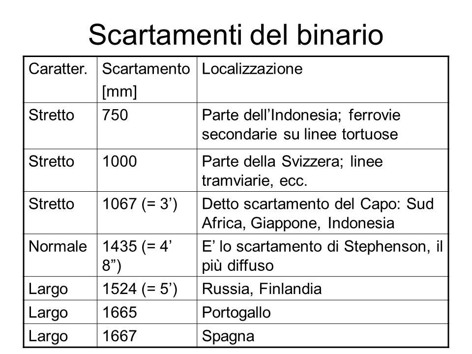 Scartamenti del binario Caratter.Scartamento [mm] Localizzazione Stretto750Parte dell'Indonesia; ferrovie secondarie su linee tortuose Stretto1000Part